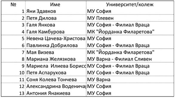 списък на наставниците, с които са сключени договори